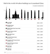 Sebagai gambaran, dari 10 gedung pencakar langit yang berketinggian di atas 500 meter di seluruh dunia, setengahnya dibangun di China.Gedung pencakar langit tertinggi kedua di bumi ada di China, yakni Shanghai Tower dengan tinggi 632 meter.