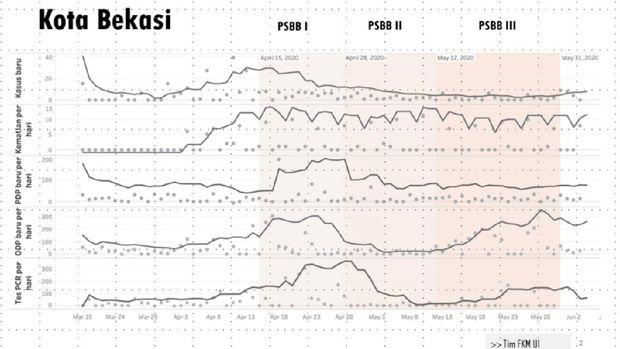 Data kasus baru hingga tes PCR per hari di Kota Bekasi