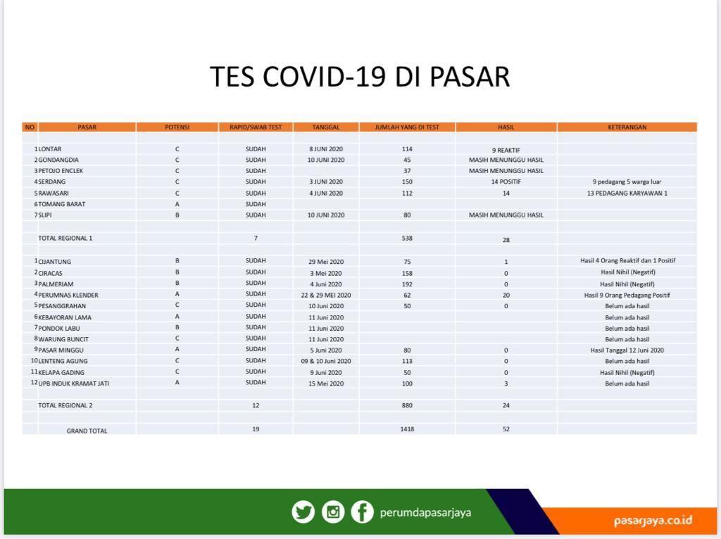 Data sebaran pedagang positif COVID-19 di pasar DKI Jakarta