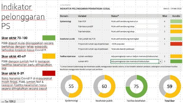 Indikator pelonggaran PSBB di Kota Bekasi