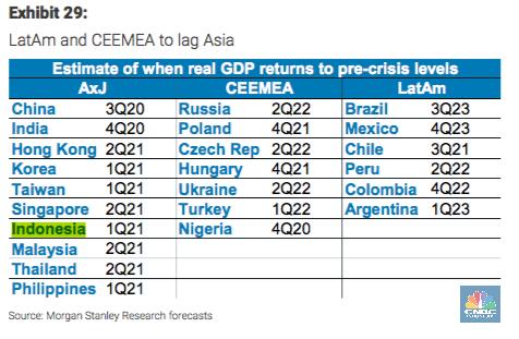 Periode Pemulihan Ekonomi ke Sebelum Krisis