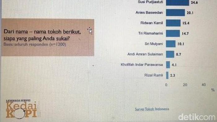 Survei KedaiKopi terkait tokoh alternatif Indonesia