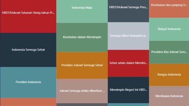 Analisa Medsos Ultah Jokowi