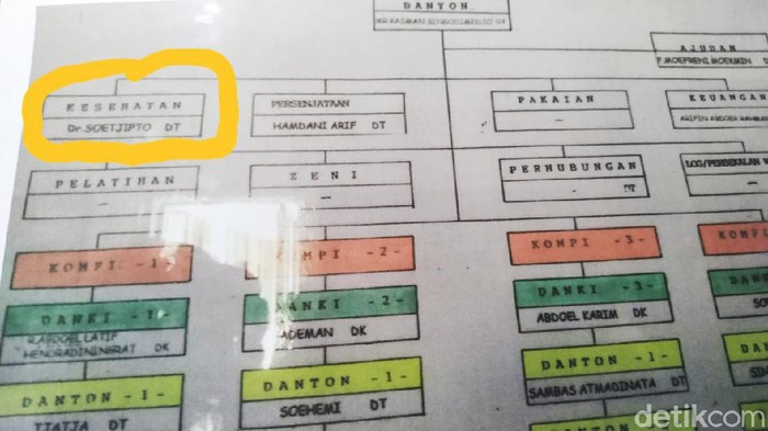 Sosok dr Soetjipto ramai didiskusikan usai muncul foto pembacaan teks Proklamasi dengan angle lain. Siapakah dr Soetjipto dan apa perannya dalam Proklamasi Kemerdekaan Indonesia?