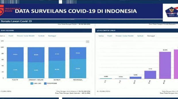 Data Bersatu Lawan COVID-19.