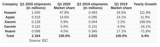 laporan idc wearable china q1 2020