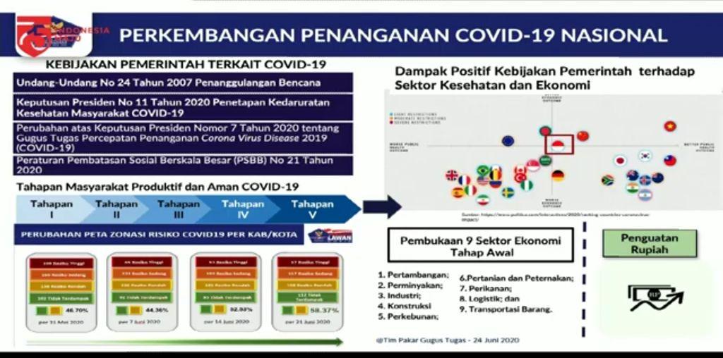 Perkembangan penanganan COVID-19.