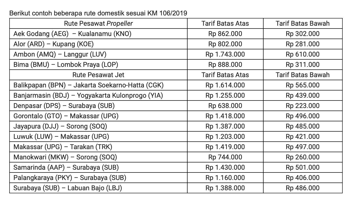 Tabel harga tiket batas atas dan bawah