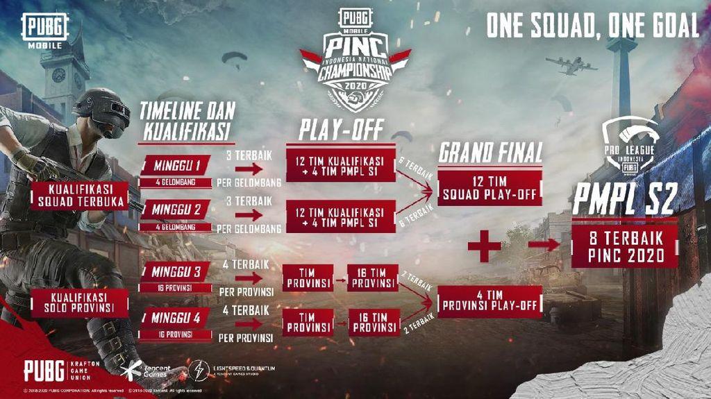 Ini Enam Tim PUBG Mobile yang Masuk Grand Final PINC 2020