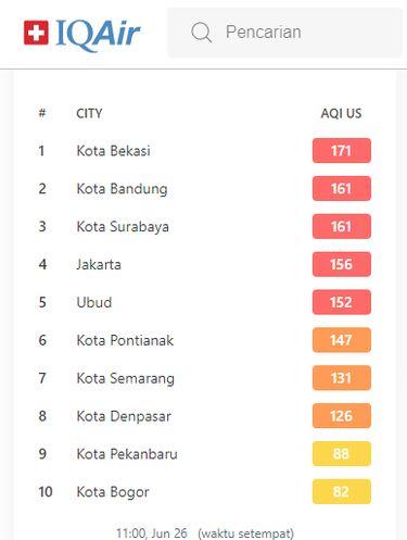 Kualitas Udara Jakarta 26 Juni 2020