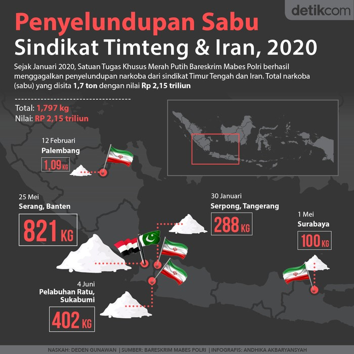Sindikat Narkoba Timur Tengah dan Iran
