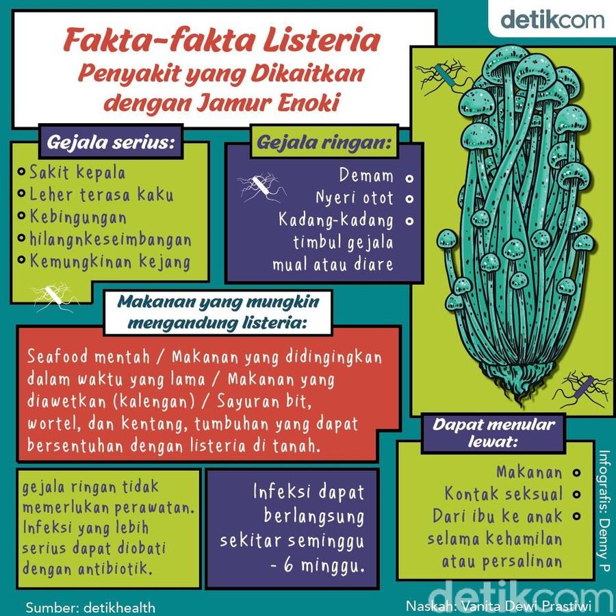 Fakta listeria dan jamur enoki