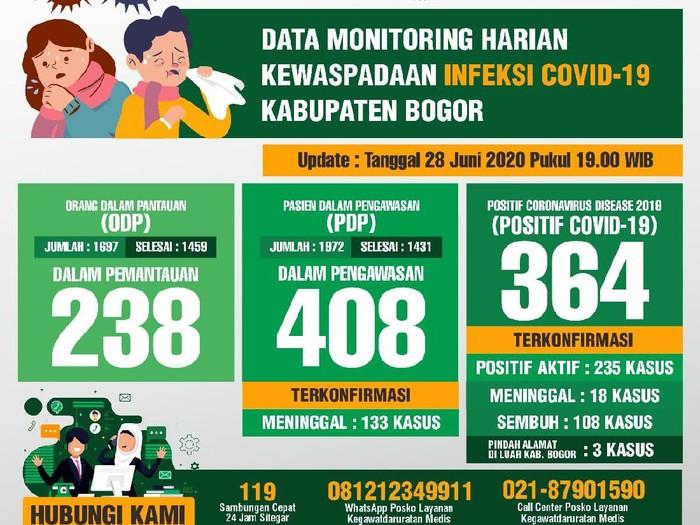 Kasus positif Corona di Kabupaten Bogor bertambah 8 orang