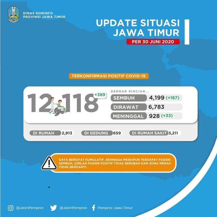Kasus positif COVID-19 di Jawa Timur bertambah 389. Sehingga kini totalnya menjadi 12.118 kasus dan 4.199 di antaranya sudah sembuh.
