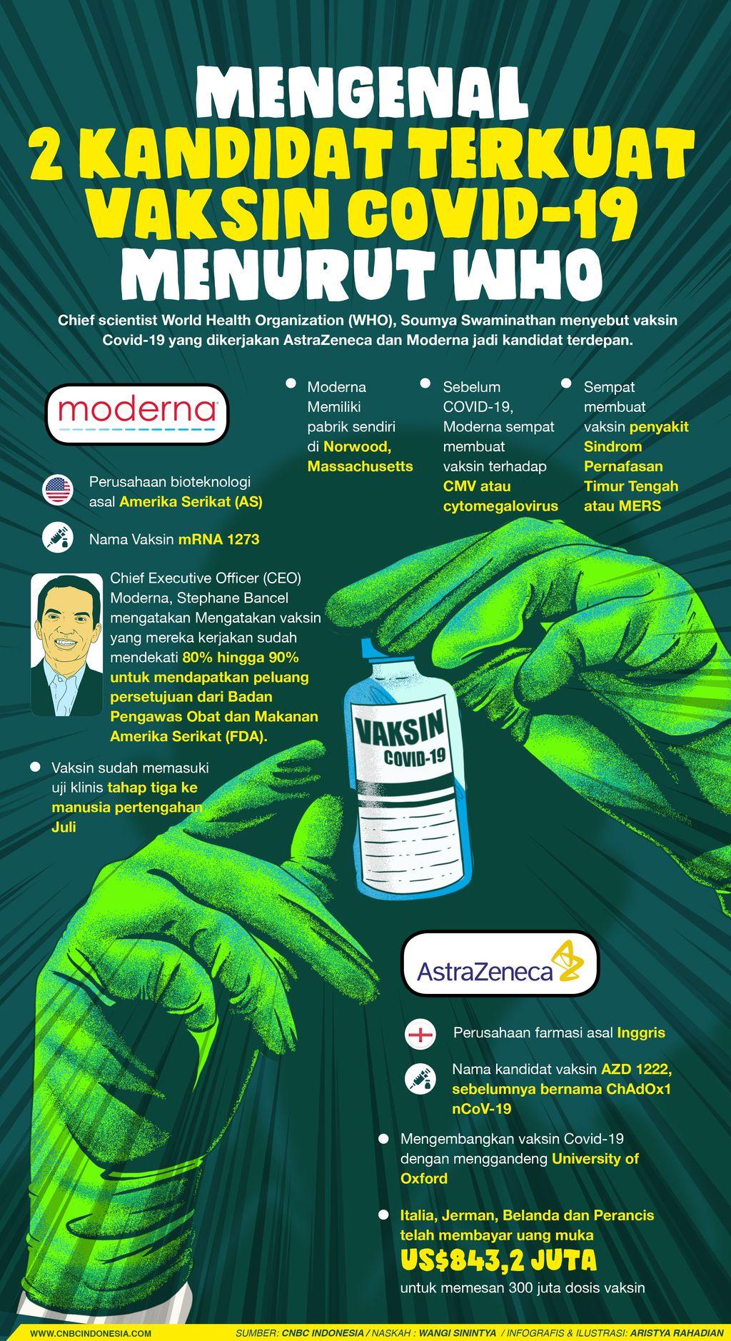 Infografis/Mengenal 2 Kandidat Terkuat Vaksin Covid-19 Menurut WHO/Aristya Rahadian
