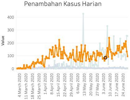 Kurva kasus baru Corona di Jakarta (corona.jakarta.go.id, diakses 30 Juni 2020)