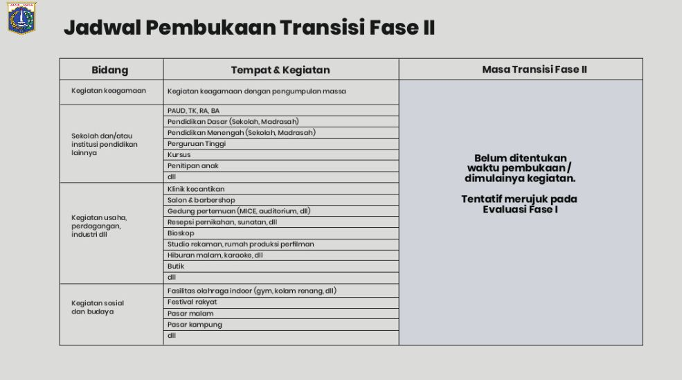 PSBB Transisi di DKI Jakarta.