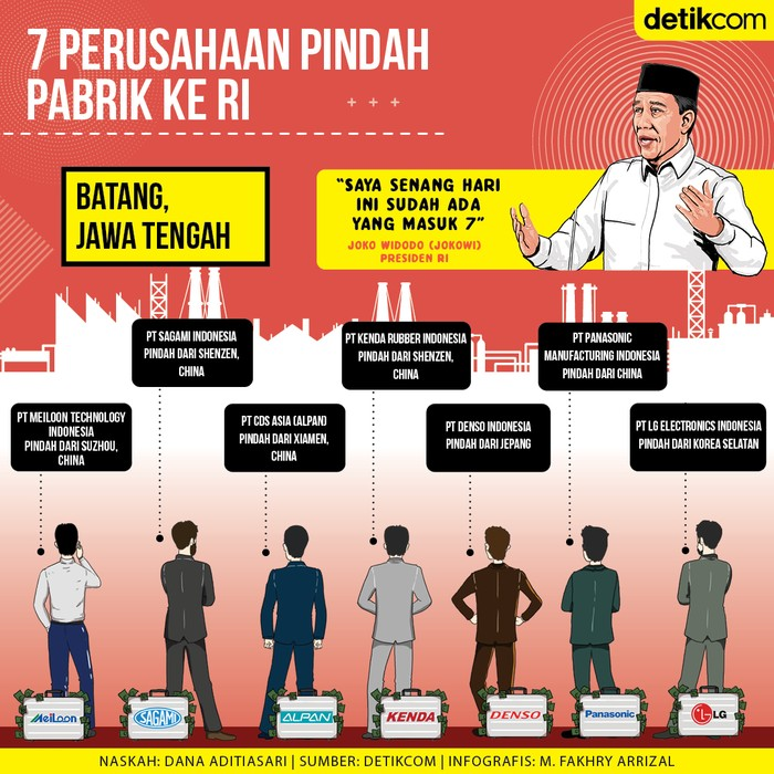 7 Perusahaan Pindah ke Indonesia