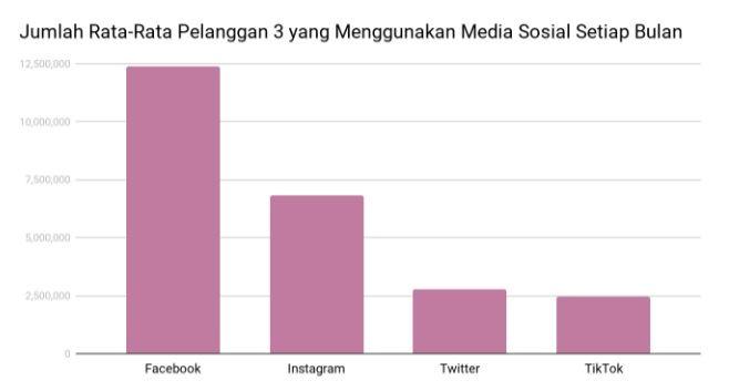 Berbicara soal pamor media sosial (medsos) di Indonesia, rupanya TikTok menjadi primadona dibandingkan Facebook, Twitter, dan Instagram.