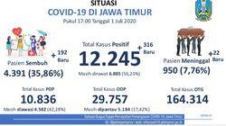 Kasus Positif COVID-19 di Jatim Tambah 316 Jadi 12.245, yang Sembuh 4.391