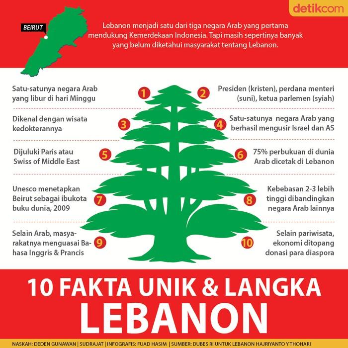 10 Fakta Unik dan Langka Lebanon
