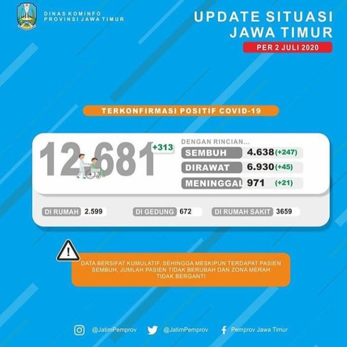 Kasus positif Corona di Jawa Timur bertambah 313 sehingga totalnya menjadi 12.681 kasus. Yang sudah sembuh mencapai 4.638 pasien.