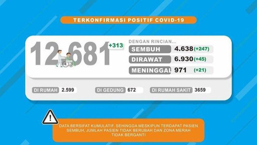 Update Kasus Corona di Jatim: 12.681 Positif, 4.638 Sembuh dan 971 Meninggal