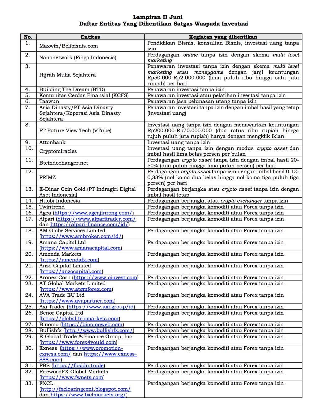 Daftar Entitas Yang Dihentikan Satgas Waspada Investasi Hal 1