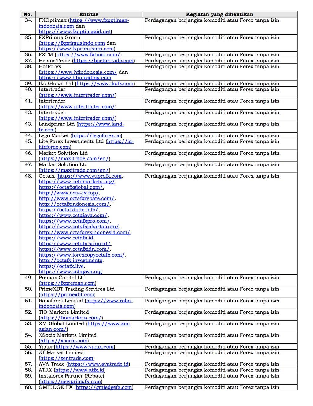 Daftar Entitas Yang Dihentikan Satgas Waspada Investasi Hal 2