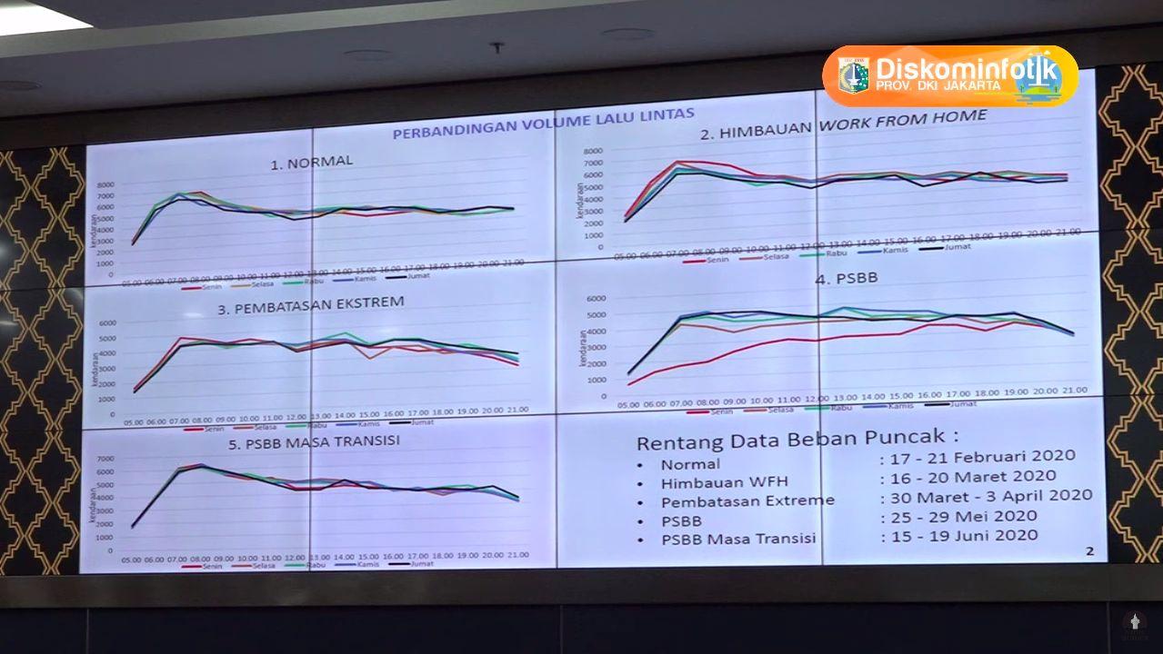 Grafik Volume Lalu Lintas DKI Jakarta selama masa pandemi COVID-19