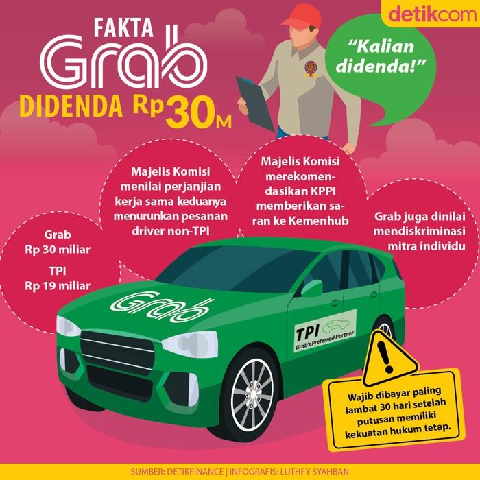 Fakta Grab Didenda Rp 30 M