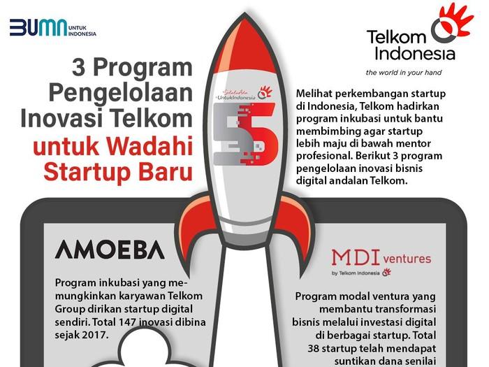 Infografis Telkom
