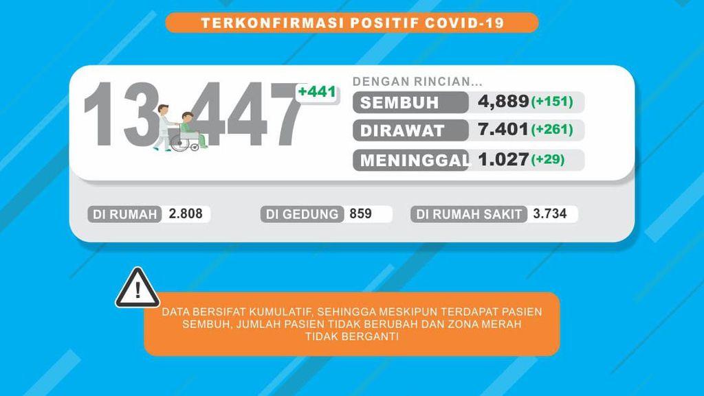 Positif COVID-19 di Jatim 13.447,  Pasien Meninggal Tembus 1.026