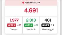 Update Corona di Jateng 5 Juli: 4.689 Positif, 2.310 Sembuh, 400 Meninggal