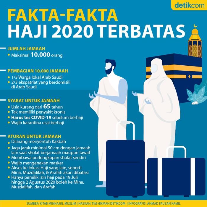 Fakta dan Aturan Haji 2020 dari Arab Saudi