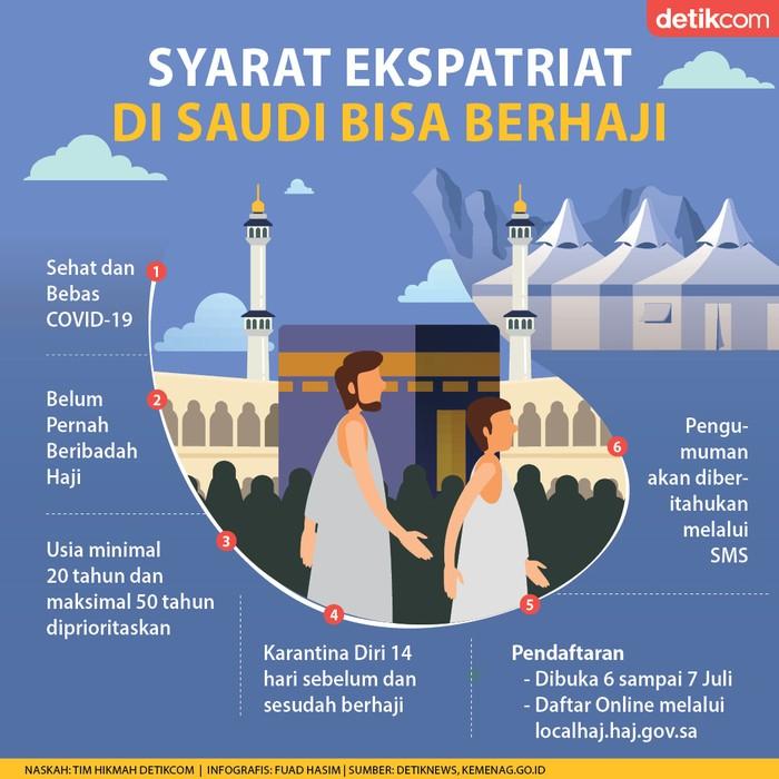 Infografis syarat Ekspatriat Bisa Haji