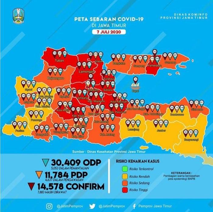 Kasus positif COVID-19 di Jawa Timur bertambah 308 sehingga totalnya menjadi 14.578 kasus. Dari angka tersebut, tinggal 7.883 kasus yang masih aktif.