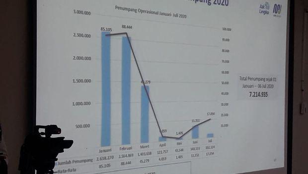 Data jumlah penumpang MRT yang ditampilkan dalam rapat Komisi B DPRD DKI, Rabu (8/7/2020).