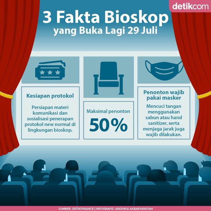 Infografis 3 Fakta Bioskop Buka Lagi 29 Juli