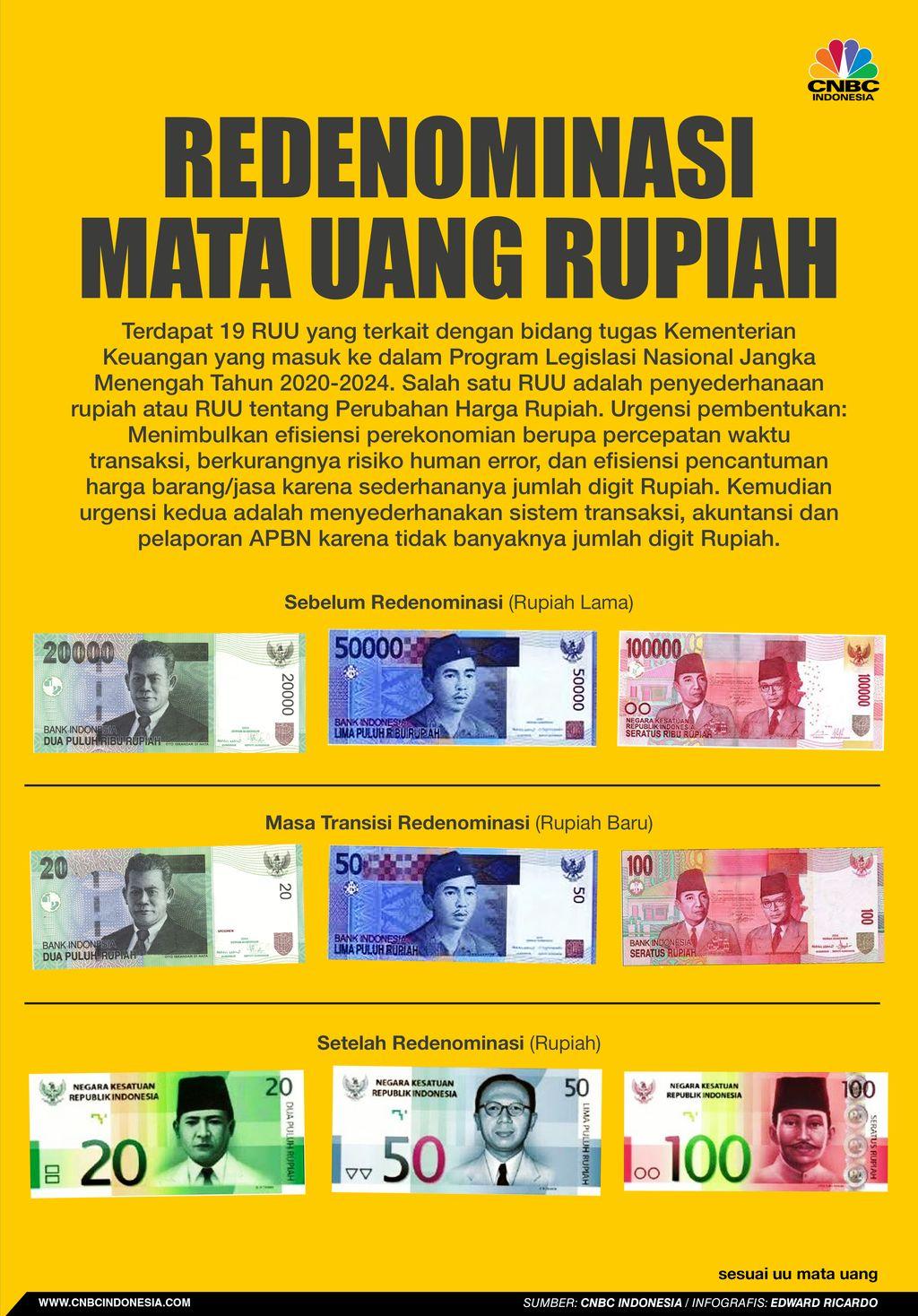 INFOGRAFIS, Redenominasi Mata Uang Rupiah