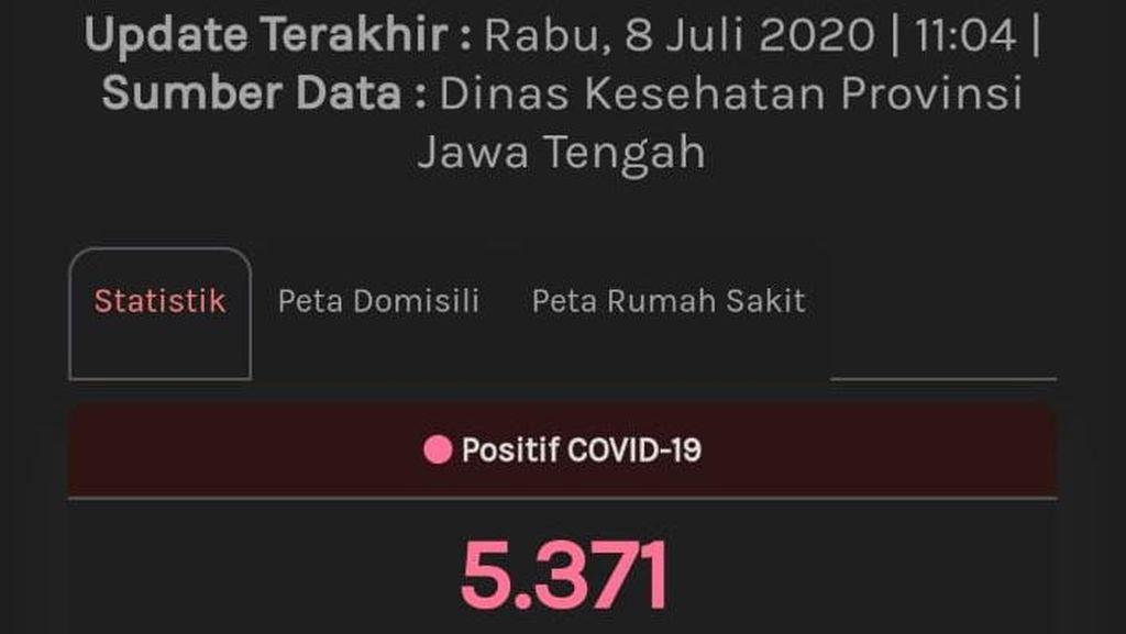 Update Corona Jateng 8 Juli: 5.371 Positif, 1.324 PDP Meninggal