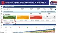 Kenapa Kematian 11.477 Orang Hanya Dilaporkan Gugas Corona ke Jokowi?