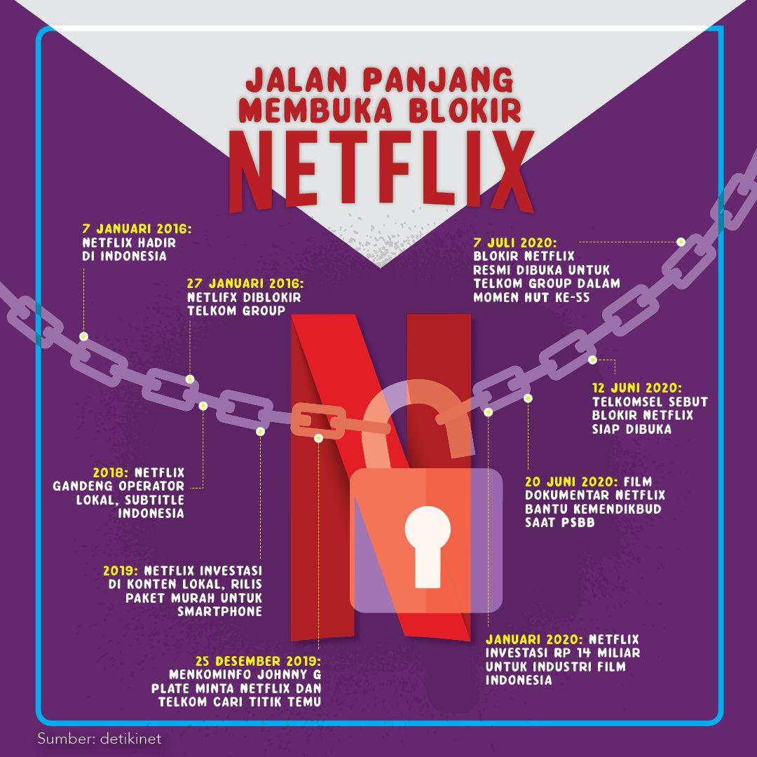 Infografis Kronologi Buka Blokir Netflix