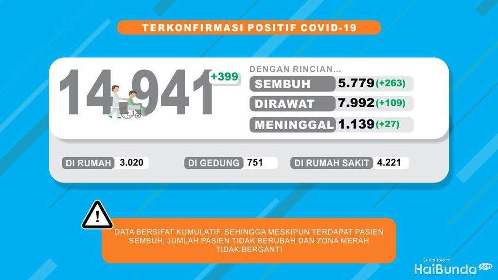 Kasus Positif COVID-19 di Jatim Hampir 15 Ribu, Sembuh 5.779