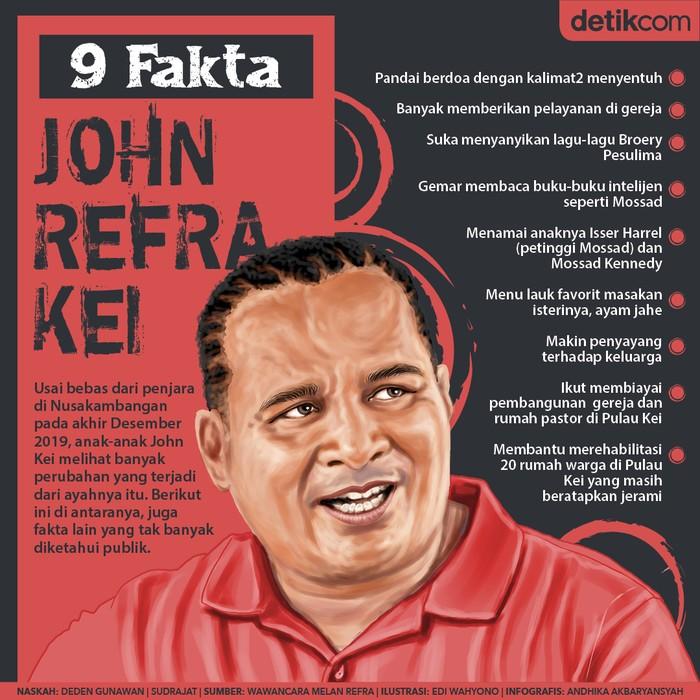 John Refra Kei
