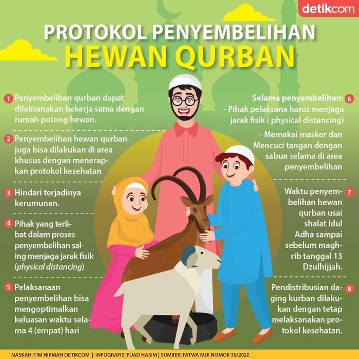 Protokol penyembelihan hewan Qurban dari MUI