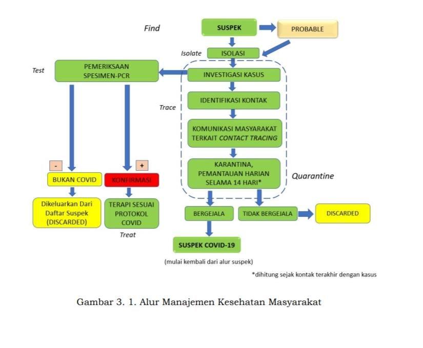 Alur Manajemen Kesehatan dalam Keputusan Menkes