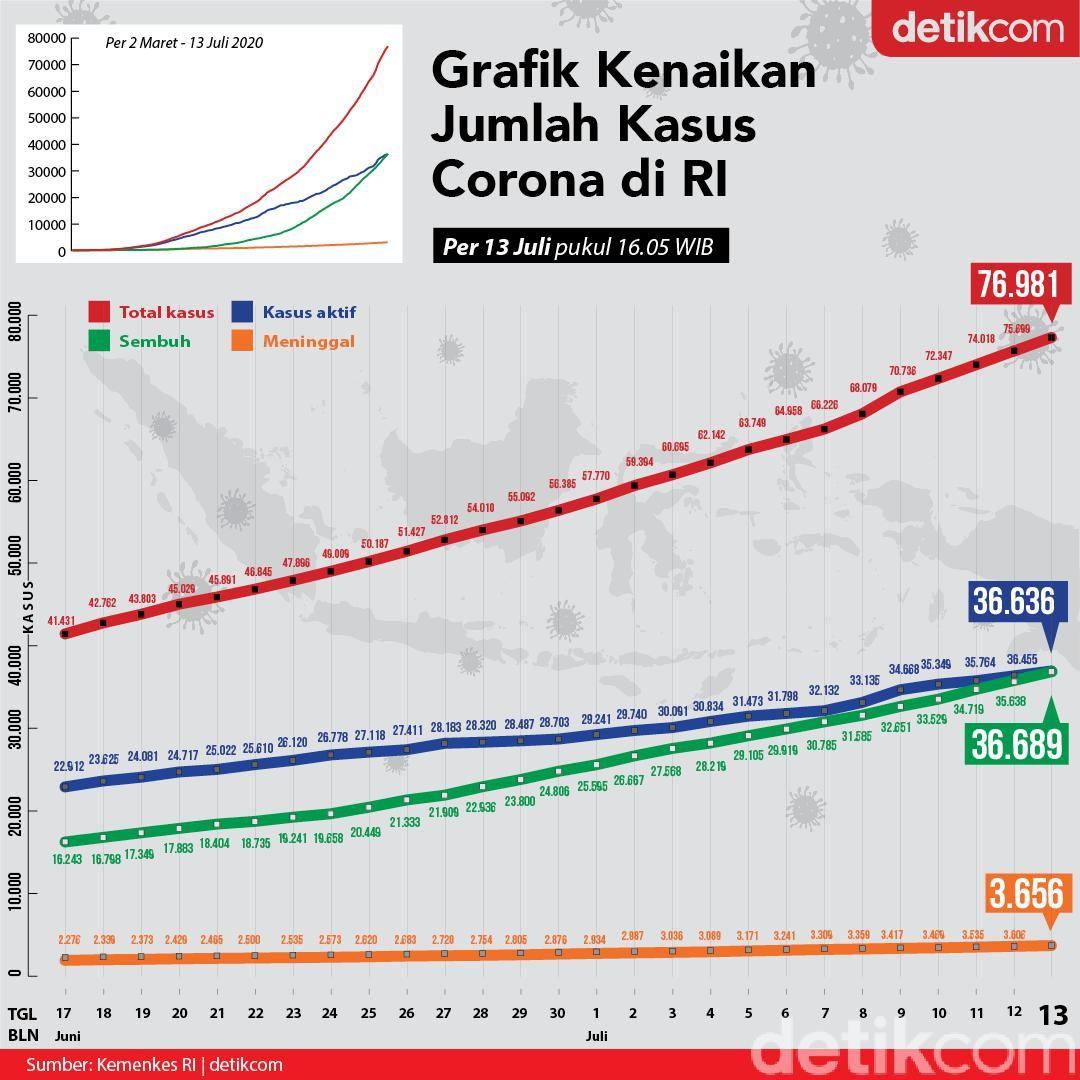 Grafik Corona 13 Juli 2020