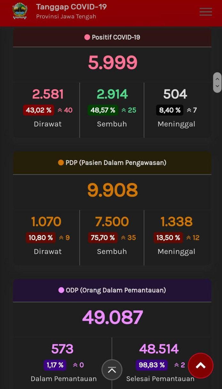 Update Corona di Jateng, Senin (13/7/2020) pukul 10.32 WIB. (Tangkapan layar web corona.jatengprov.go.id)