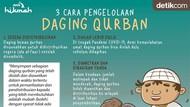 3 Cara Pengelolaan Daging Qurban di Tengah Pandemi